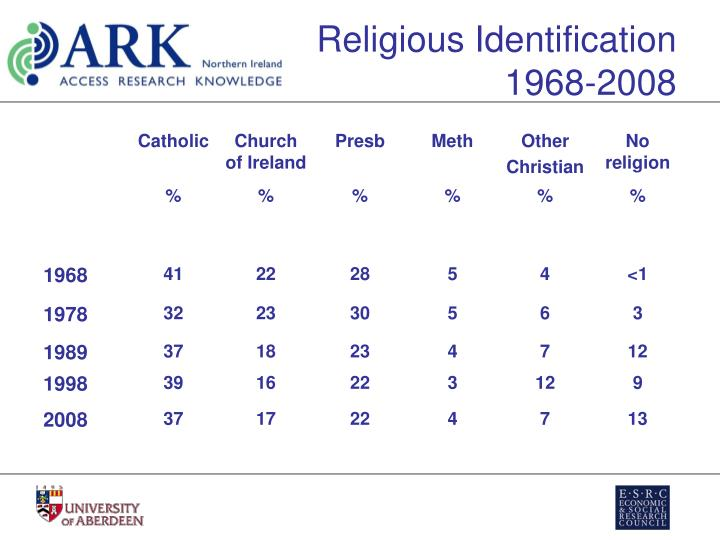 secularisation thesis essay