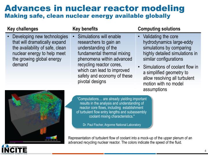 Advances in nuclear reactor modeling