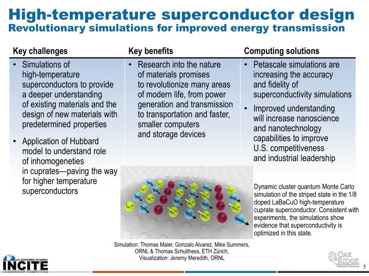 High-temperature superconductor design