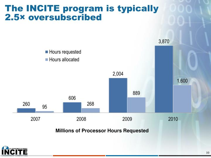 The INCITE program is typically