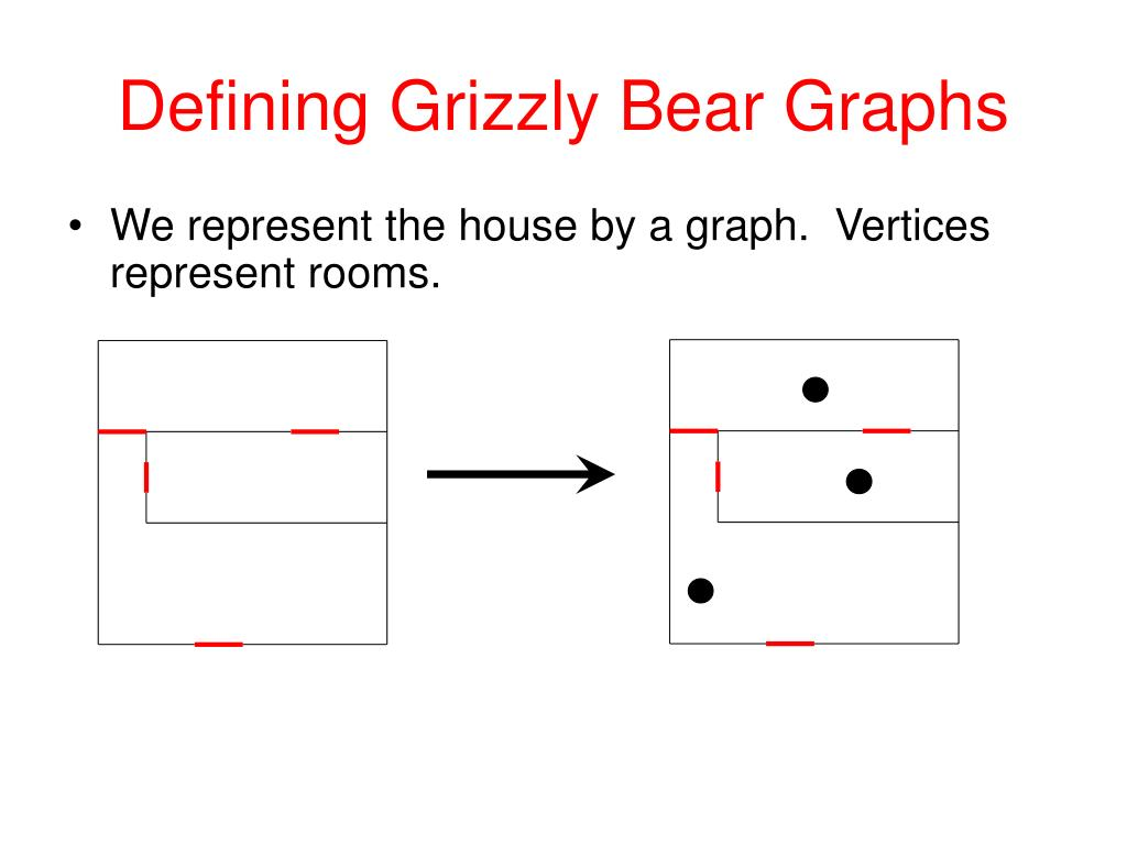Defining Grizzly Bear Graphs