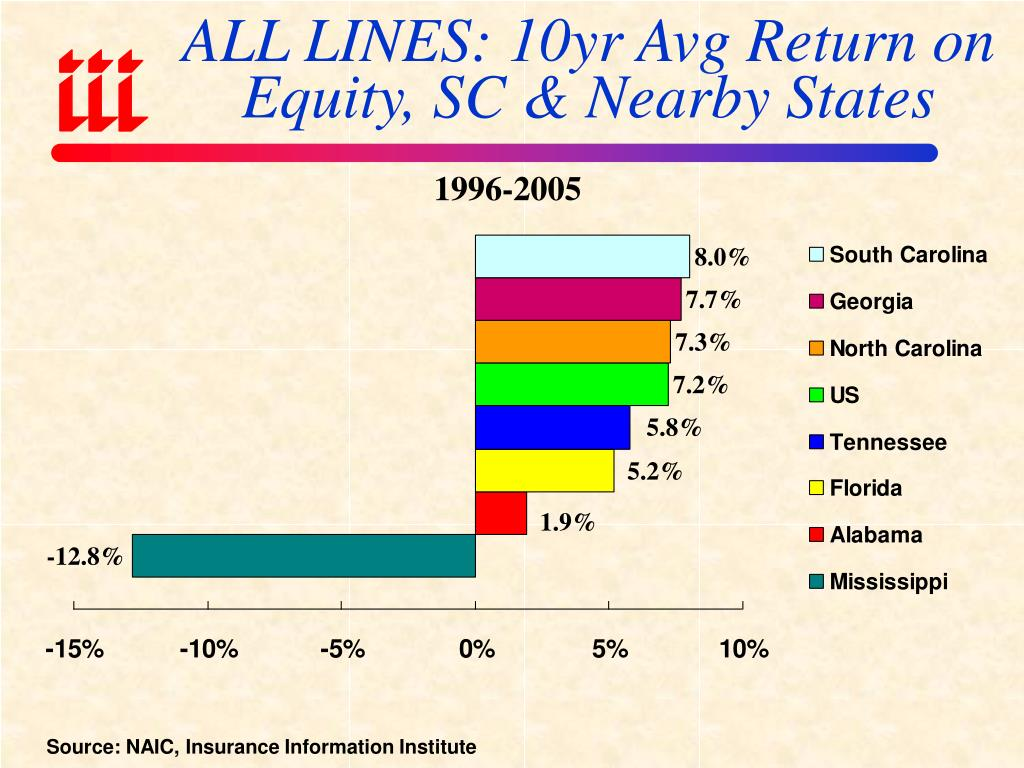 ALL LINES: 10yr Avg Return on Equity, SC & Nearby States