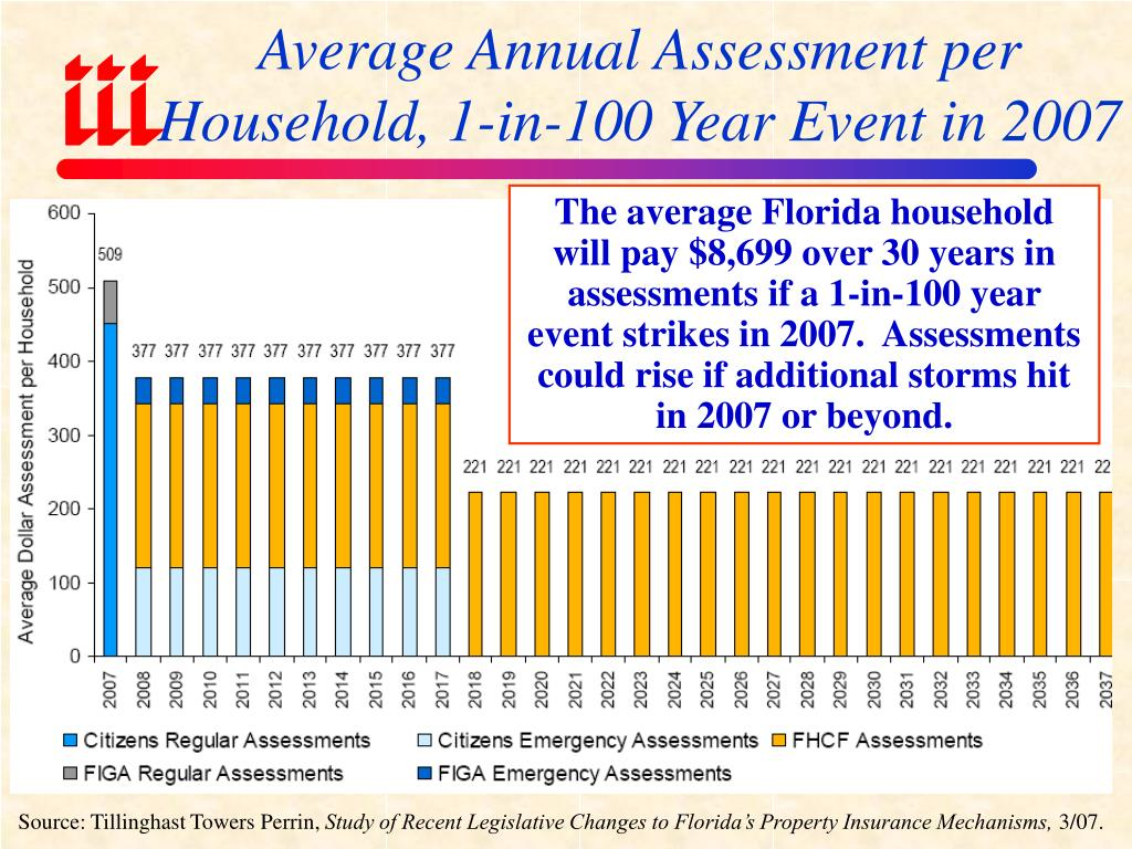 Average Annual Assessment per Household, 1-in-100 Year Event in 2007