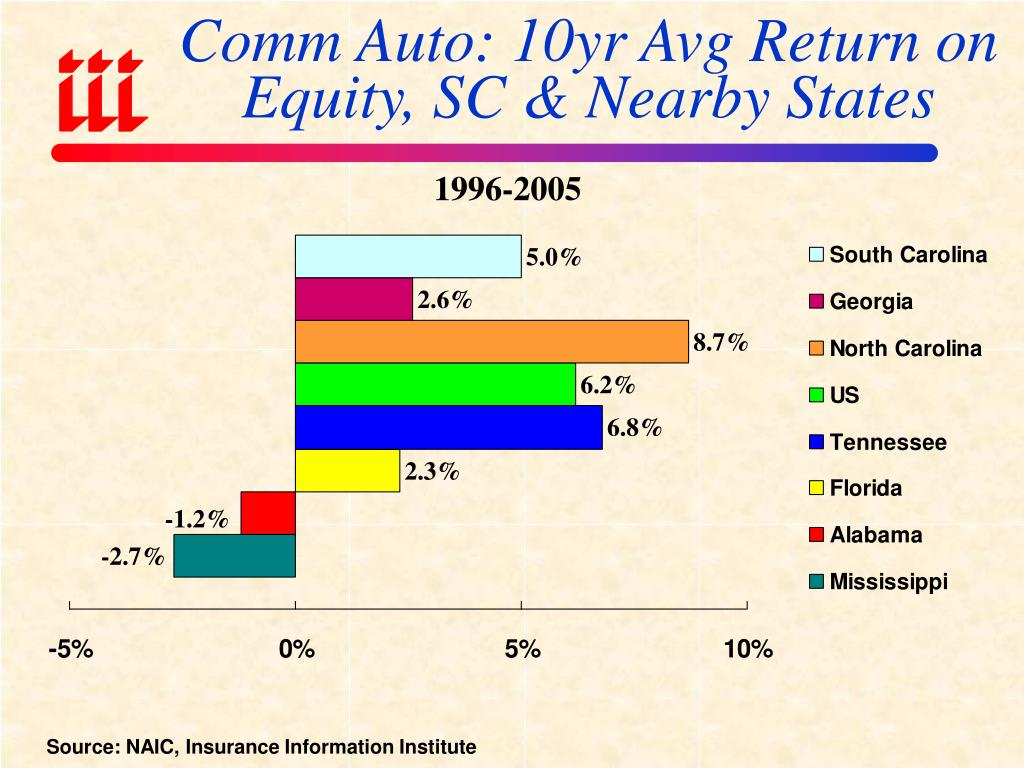 Comm Auto: 10yr Avg Return on Equity, SC & Nearby States