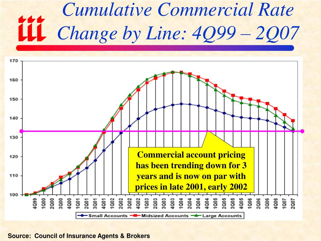 Cumulative Commercial Rate Change by Line: 4Q99 – 2Q07