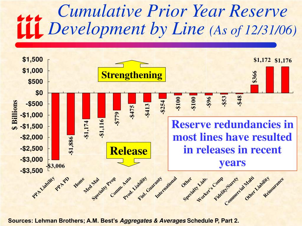 Cumulative Prior Year Reserve Development by Line
