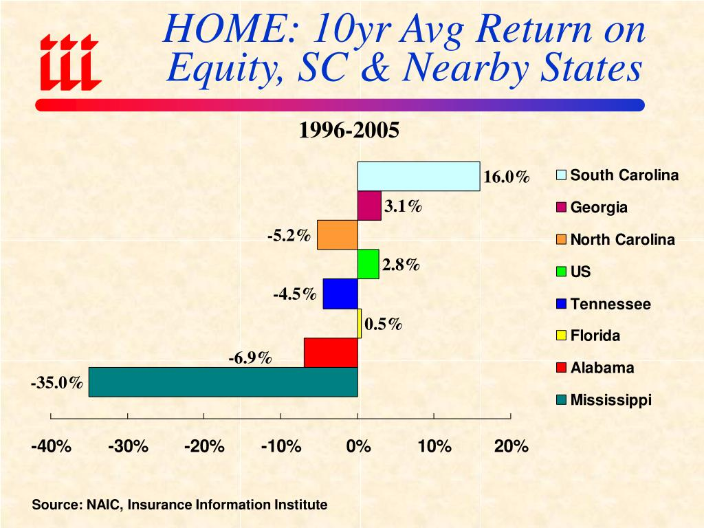 HOME: 10yr Avg Return on Equity, SC & Nearby States