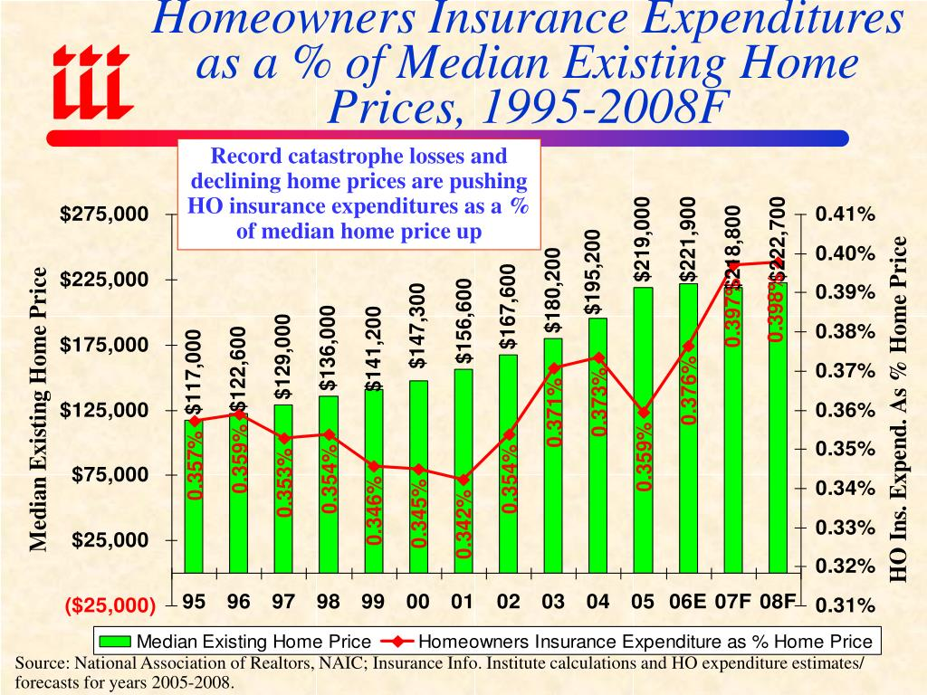 Homeowners Insurance Expenditures as a % of Median Existing Home Prices, 1995-2008F