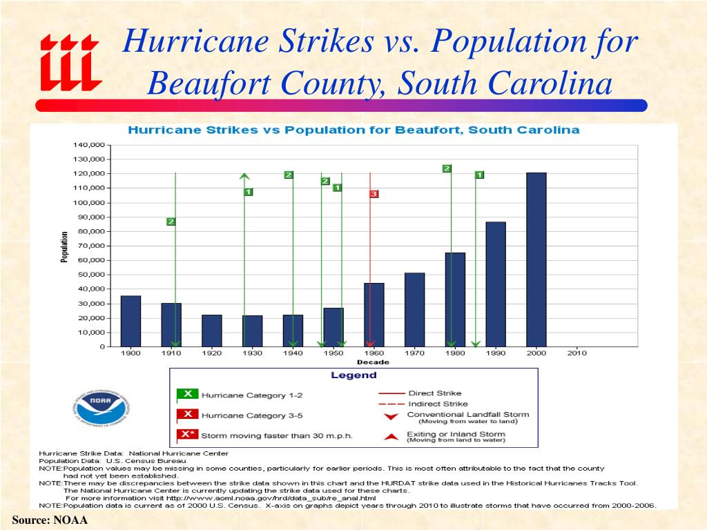 Hurricane Strikes vs. Population for Beaufort County, South Carolina