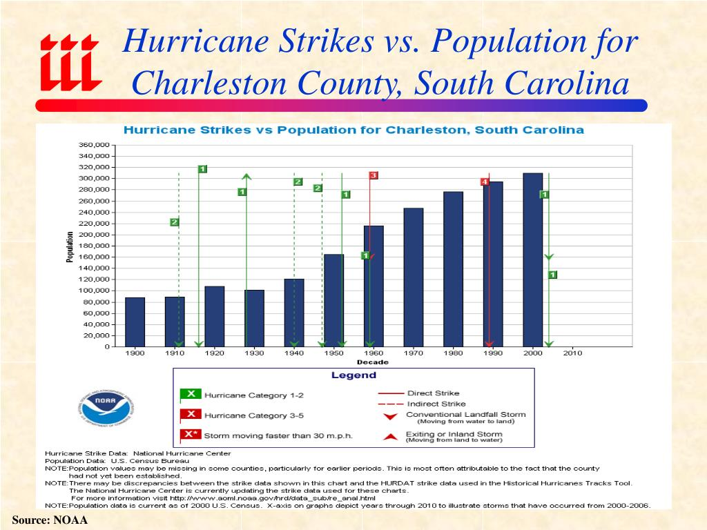 Hurricane Strikes vs. Population for Charleston County, South Carolina