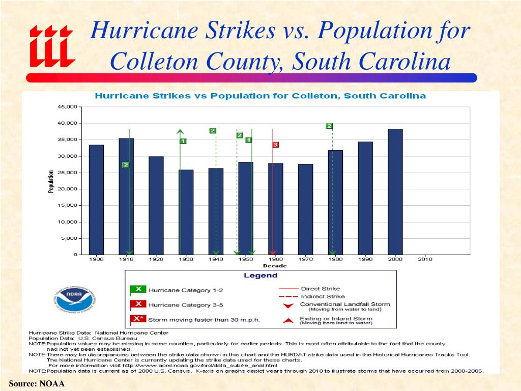 Hurricane Strikes vs. Population for Colleton County, South Carolina