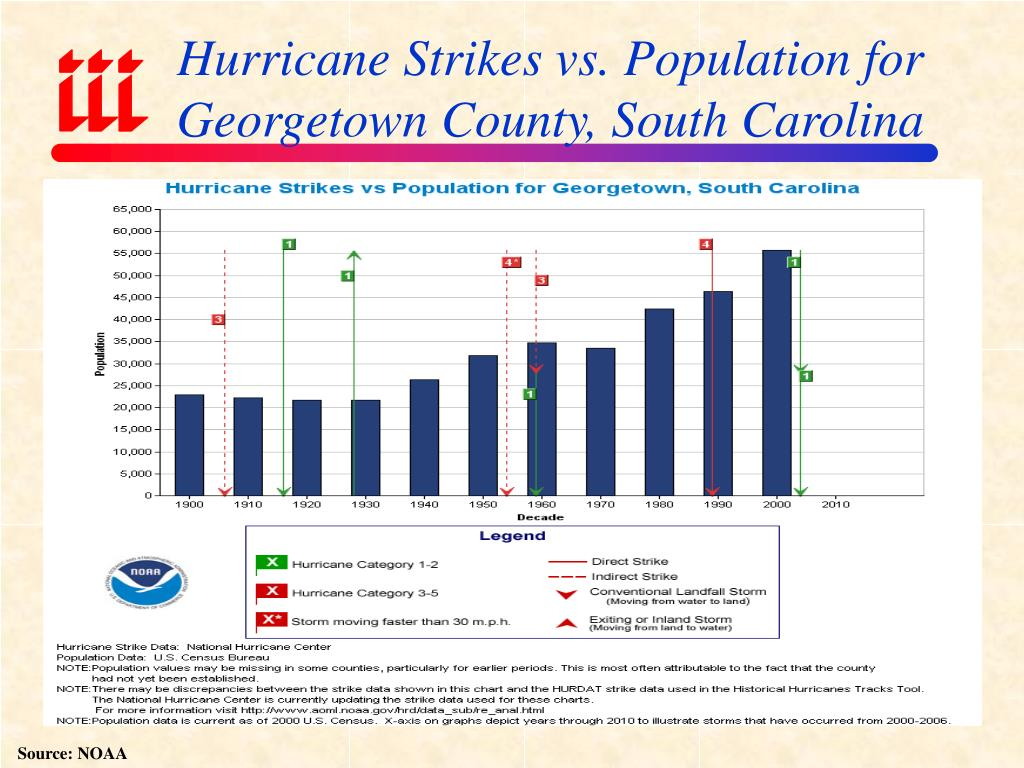 Hurricane Strikes vs. Population for Georgetown County, South Carolina
