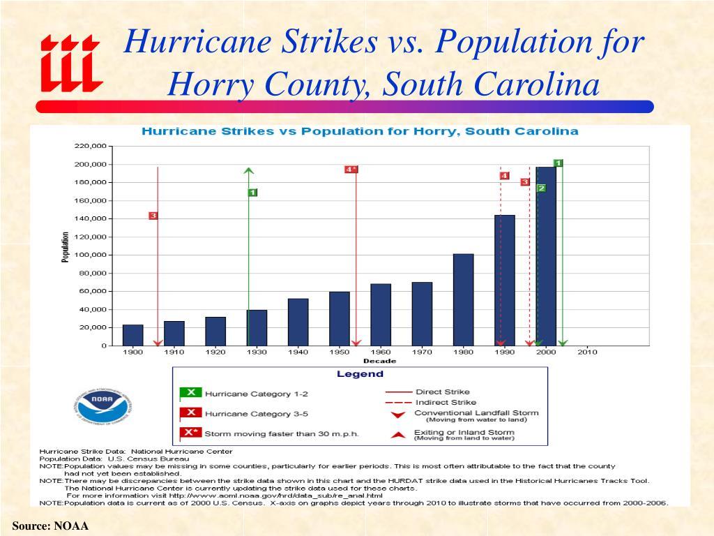 Hurricane Strikes vs. Population for Horry County, South Carolina