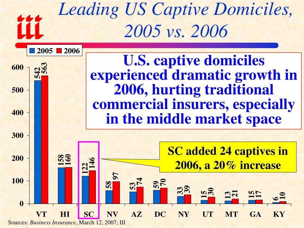 Leading US Captive Domiciles, 2005 vs. 2006