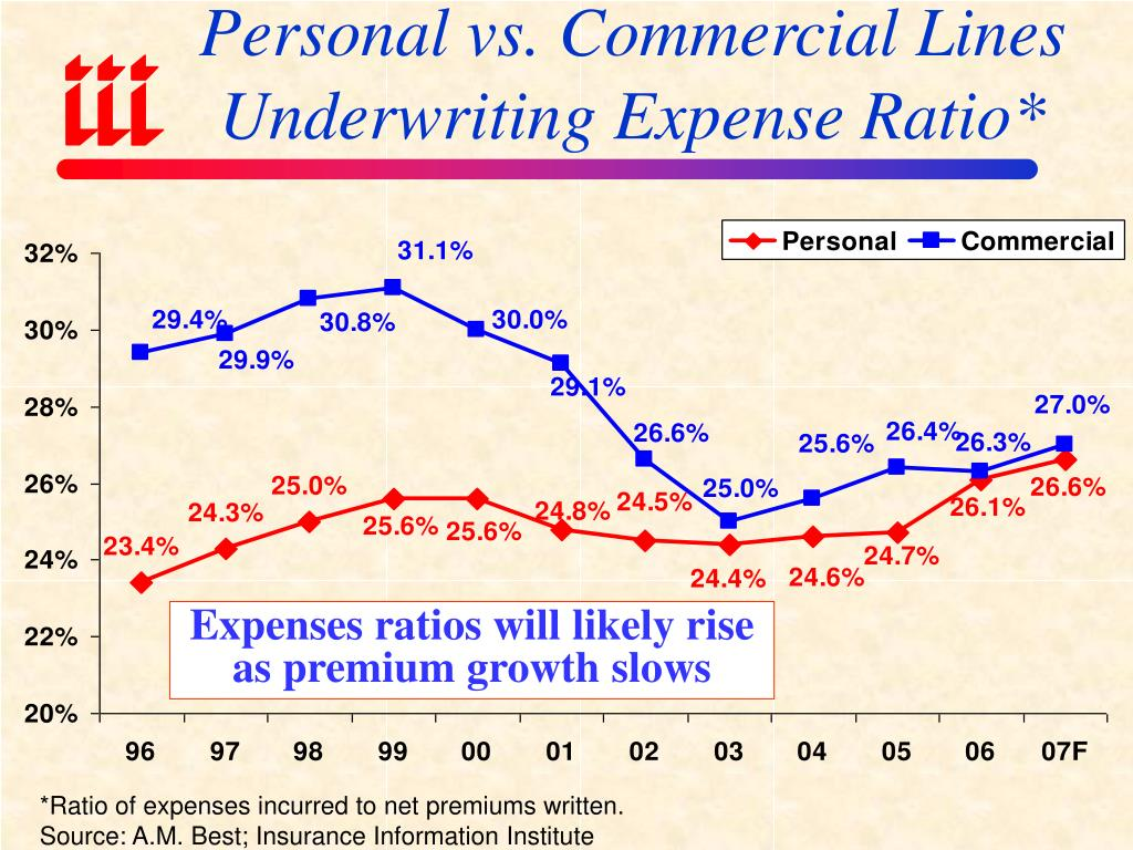 Personal vs. Commercial Lines Underwriting Expense Ratio*