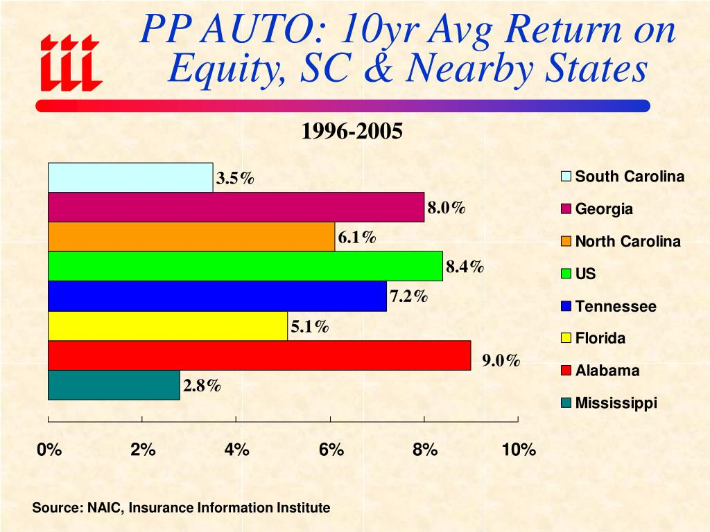 PP AUTO: 10yr Avg Return on Equity, SC & Nearby States
