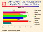 pp auto 10yr avg return on equity sc nearby states
