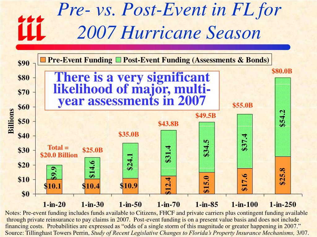 Pre- vs. Post-Event in FL for 2007 Hurricane Season