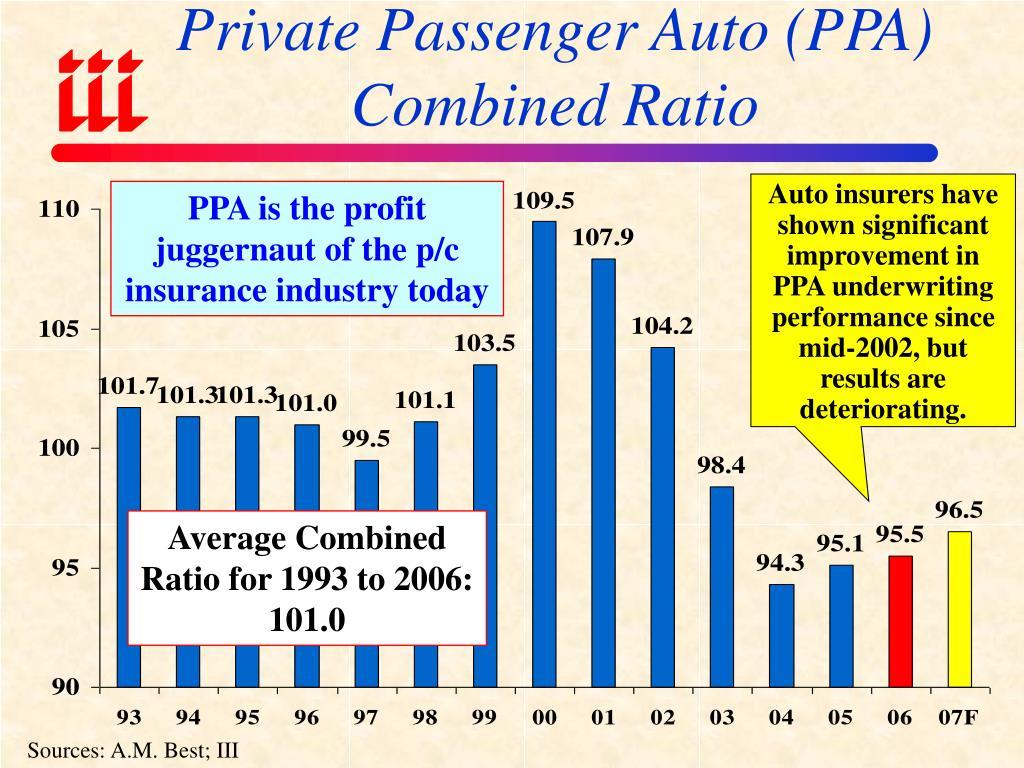 Private Passenger Auto (PPA) Combined Ratio