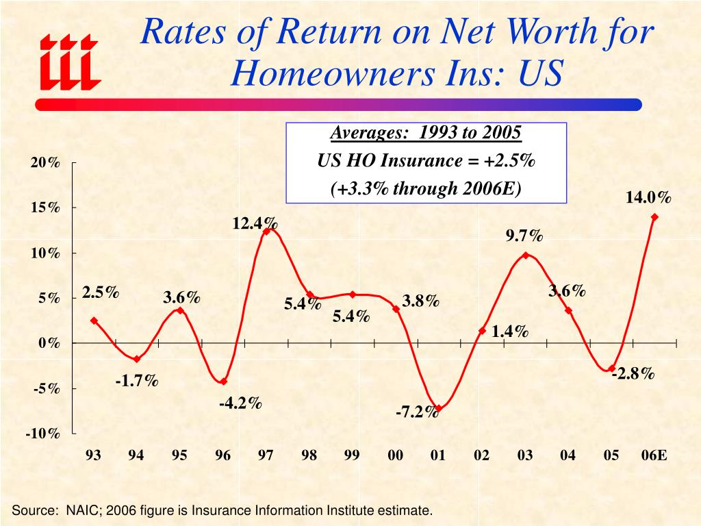 Rates of Return on Net Worth for Homeowners Ins: US