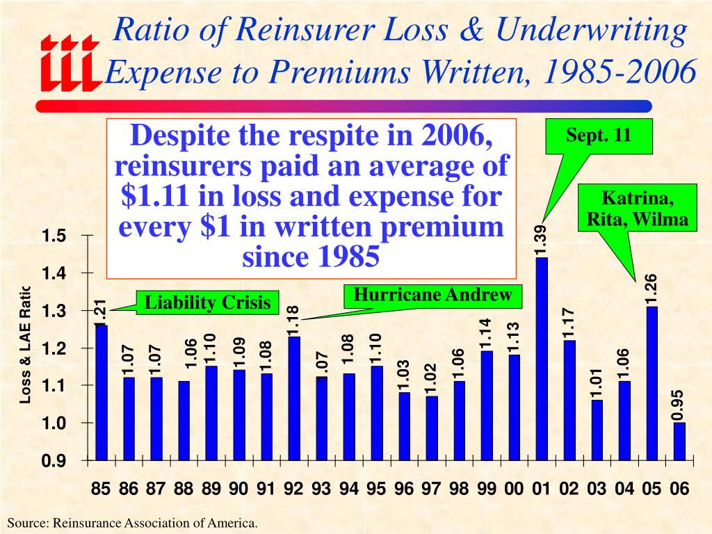 Ratio of Reinsurer Loss & Underwriting Expense to Premiums Written, 1985-2006