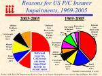 reasons for us p c insurer impairments 1969 2005