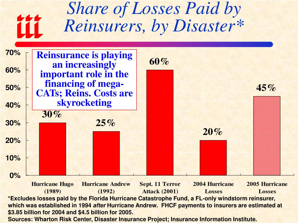 Share of Losses Paid by Reinsurers, by Disaster*