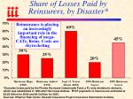share of losses paid by reinsurers by disaster