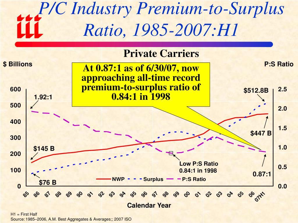 P/C Industry Premium-to-Surplus