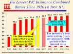 ten lowest p c insurance combined ratios since 1920 2007 h1