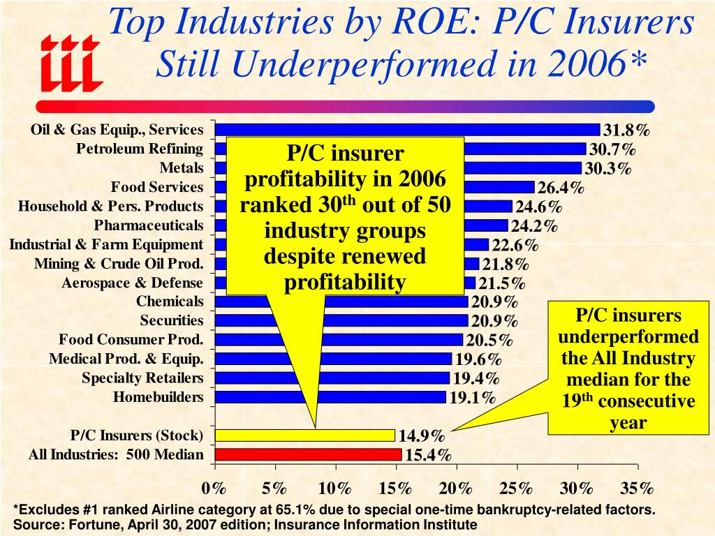 Top Industries by ROE: P/C Insurers