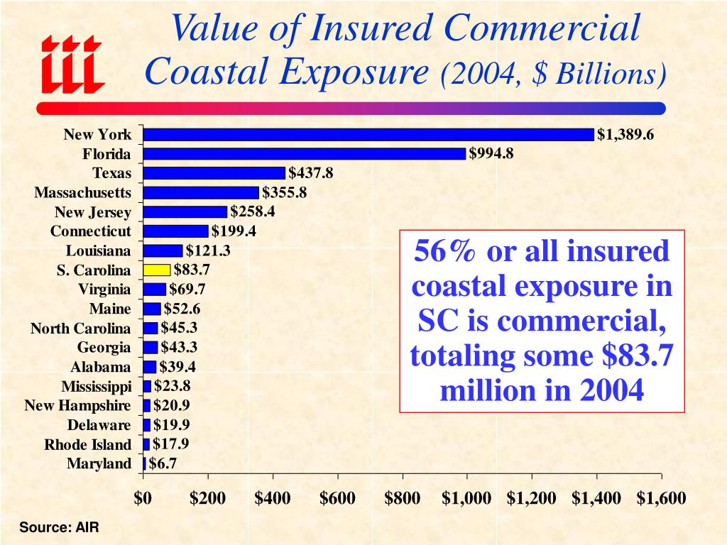 Value of Insured Commercial