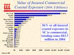 value of insured commercial coastal exposure 2004 billions