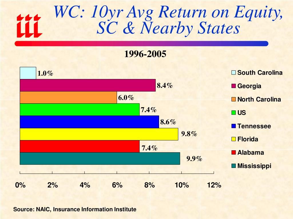 WC: 10yr Avg Return on Equity, SC & Nearby States