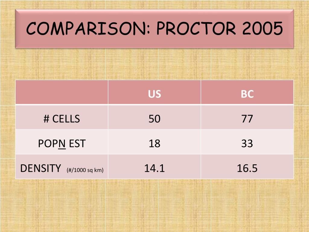 COMPARISON: PROCTOR 2005