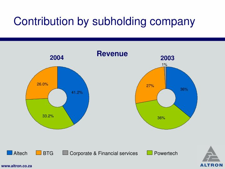 Contribution by subholding company