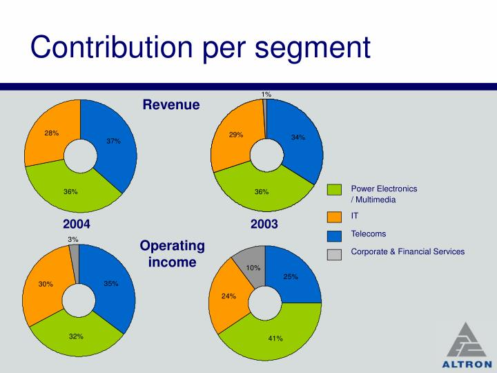 Contribution per segment