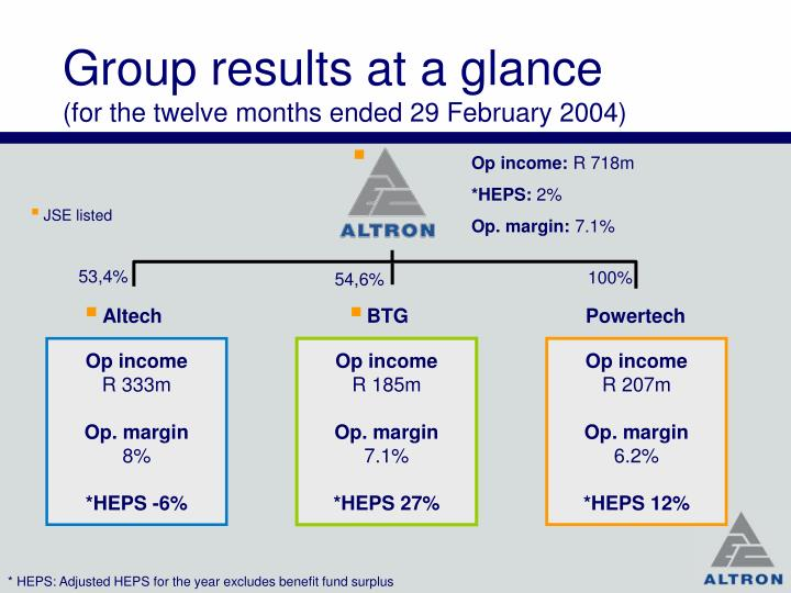 Group results at a glance