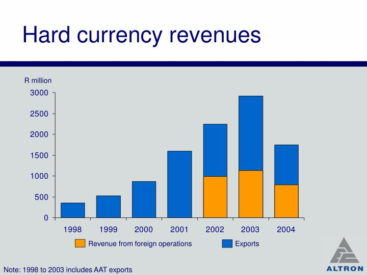 Hard currency revenues
