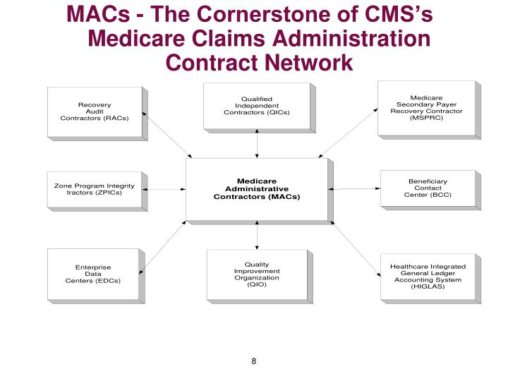 MACs - The Cornerstone of CMS's Medicare Claims Administration Contract Network