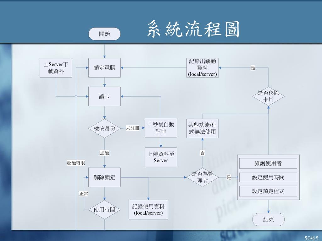 系統流程圖