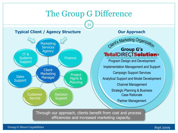 The Group G Difference