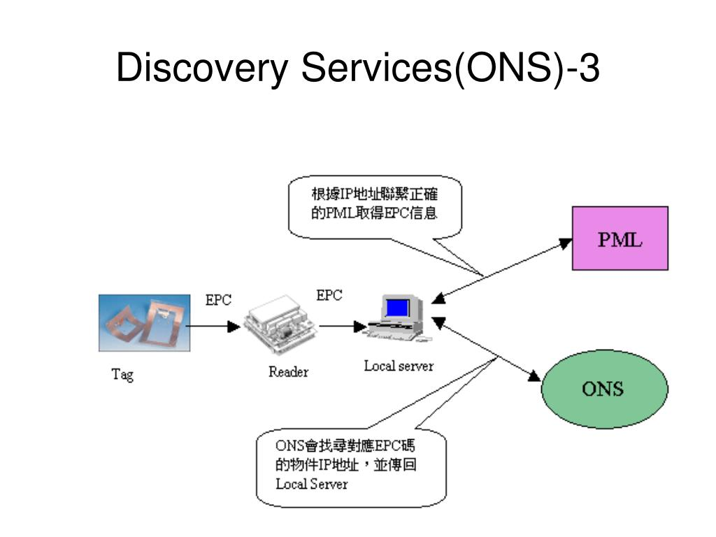 Discovery Services(ONS)-3