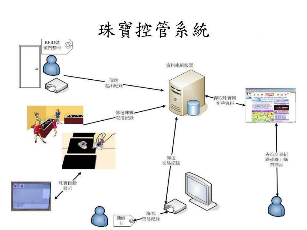 珠寶控管系統