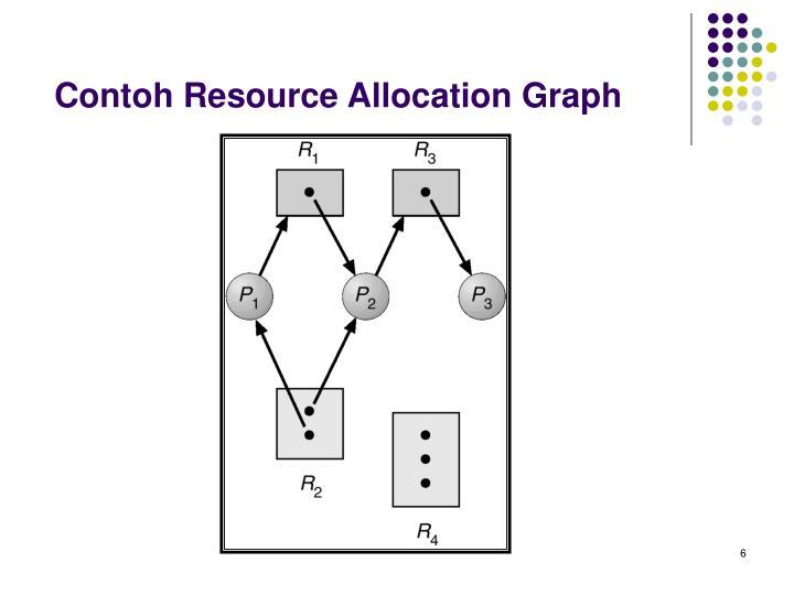 Contoh Resource Allocation Graph