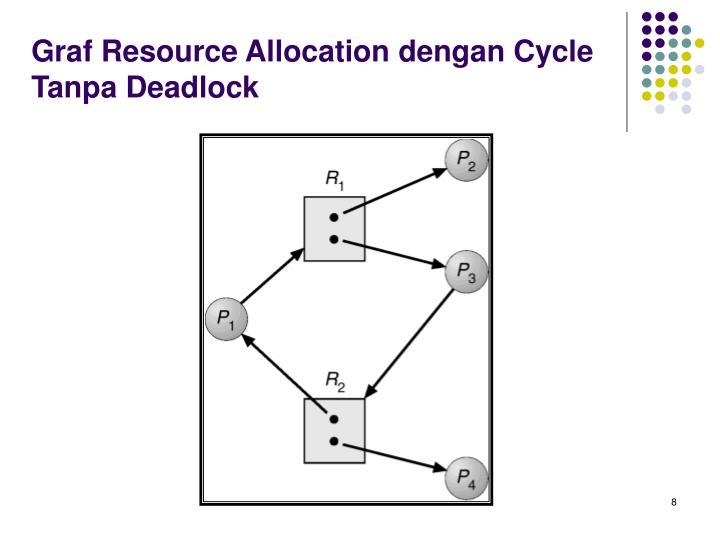 Graf Resource Allocation dengan Cycle Tanpa Deadlock