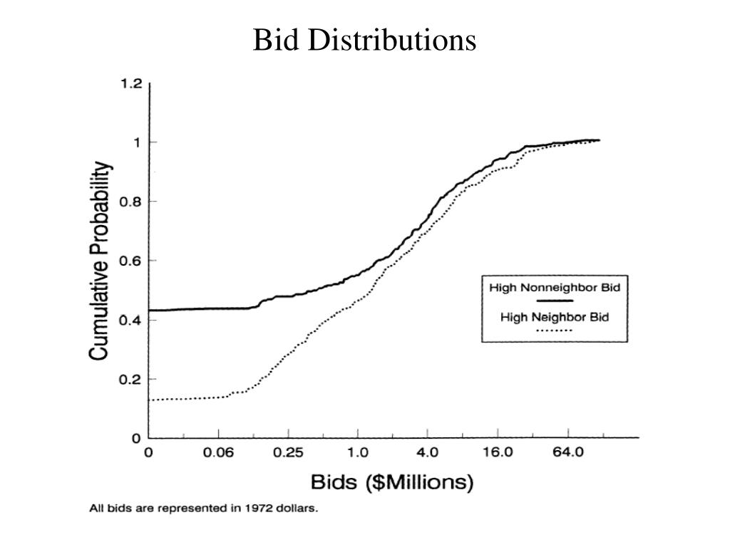 Bid Distributions