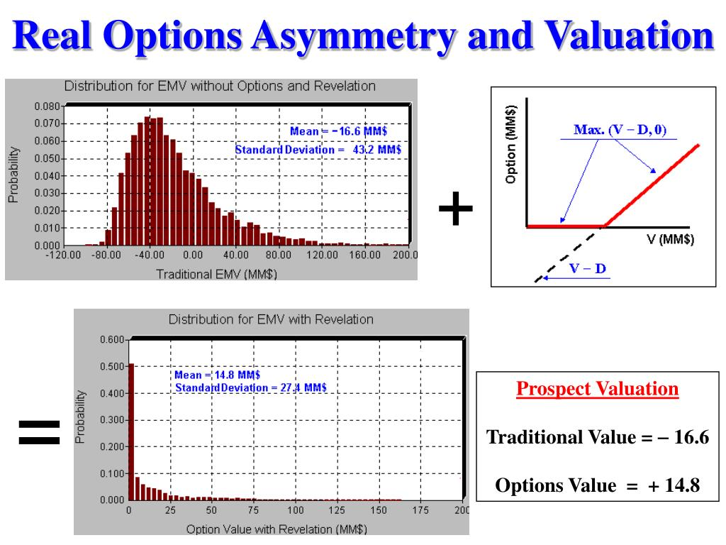 Real Options Asymmetry and Valuation