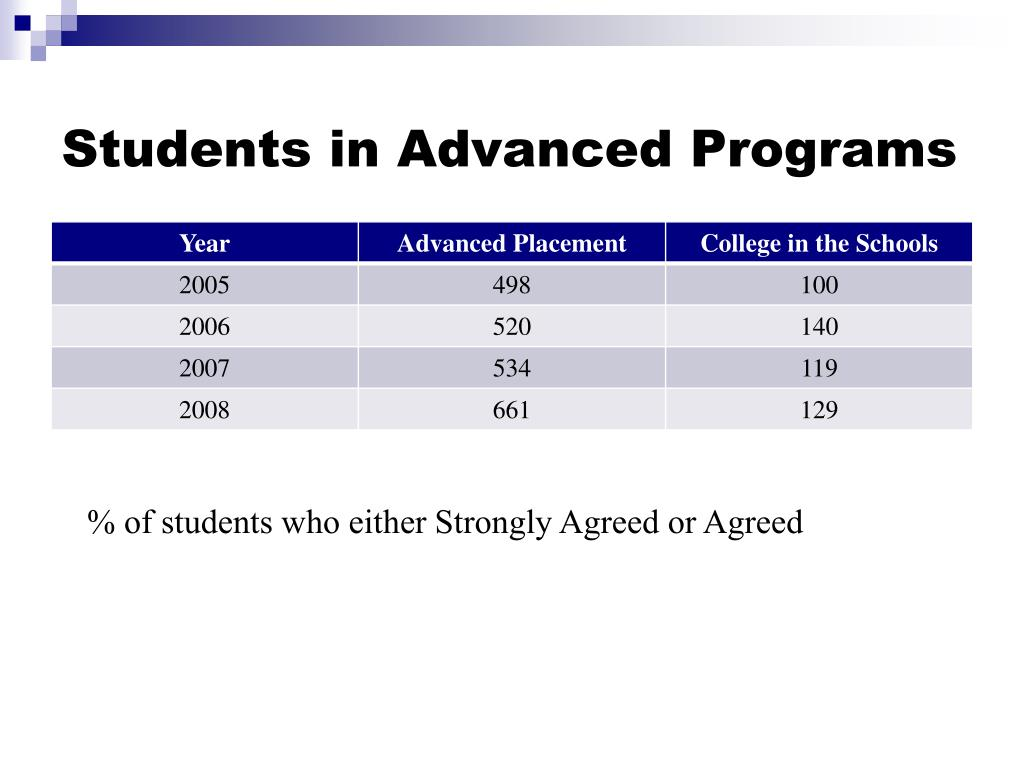 Students in Advanced Programs