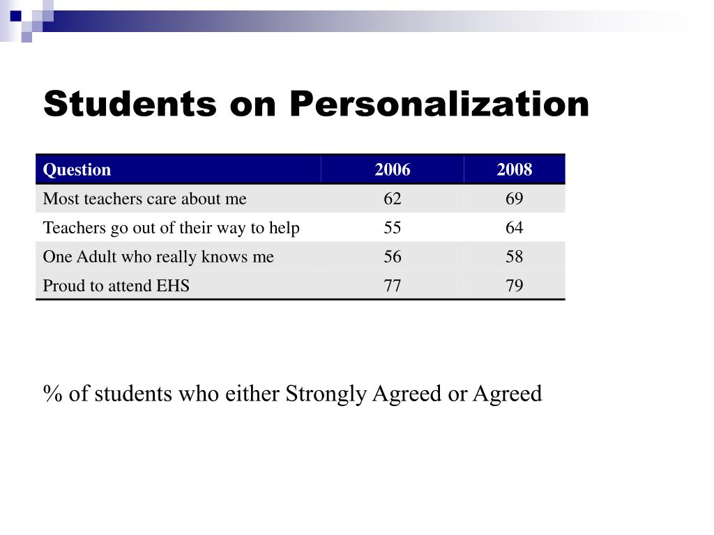 Students on Personalization